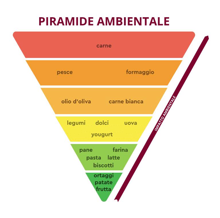 La Piramide ambientale della Dieta Mediterranea